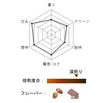【豆珈房】ブラジル・シティオダトーレ